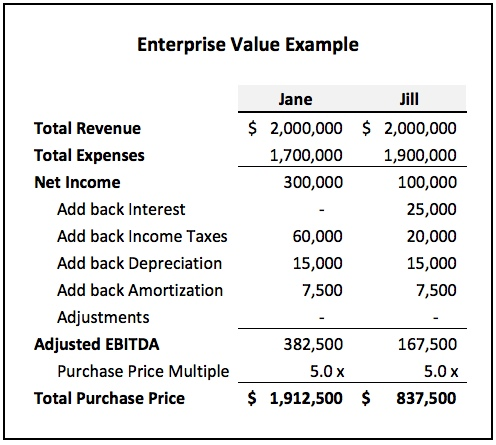 Ebitda calculation examples.