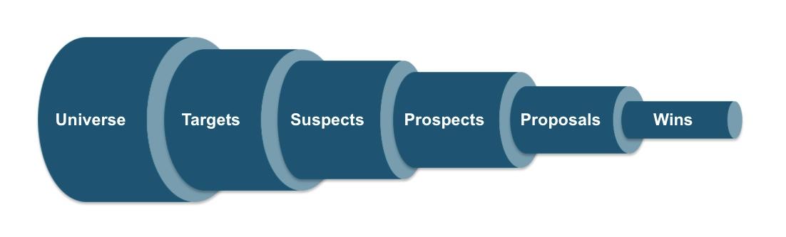 Sales Pipeline Diagram